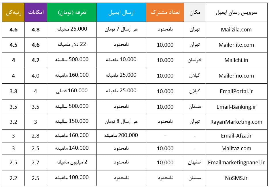 مقایسه بهترین پنل ارسال ایمیل ایران