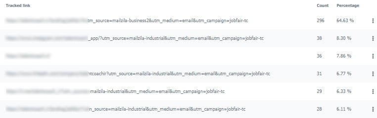 دریافت گزارشات ارسال ایمیل ها 3
